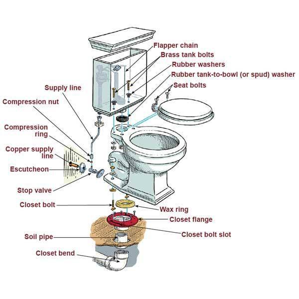 toilet leak repair, toilet clog rooter and toilet installation